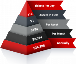 Reduce-Costs-Carbon-Copy-Ticket